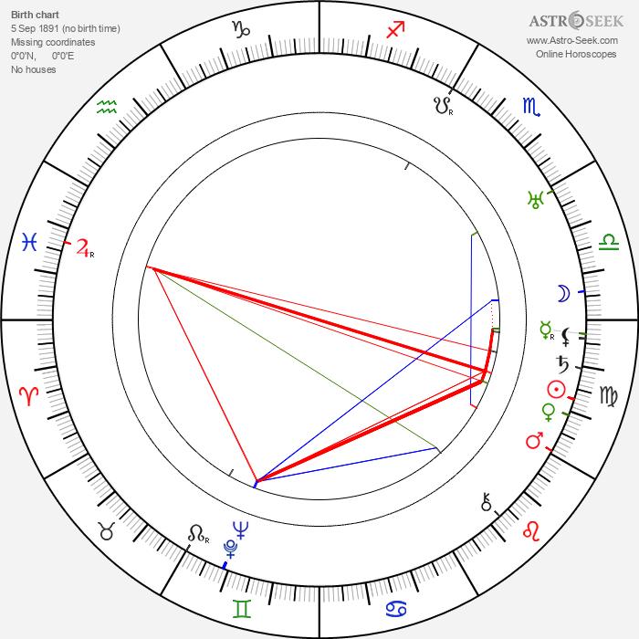 Hans Finohr - Astrology Natal Birth Chart