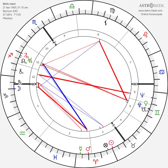 Hans Fritzsche - Astrology Natal Birth Chart
