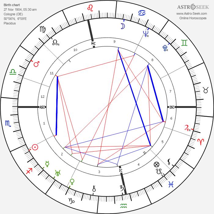 Hans Genuit - Astrology Natal Birth Chart