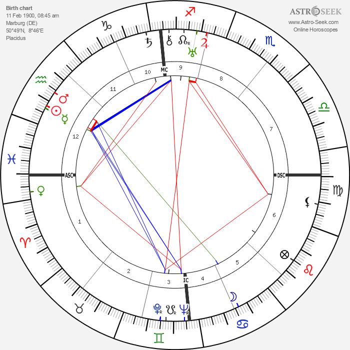 Hans-Georg Gadamer - Astrology Natal Birth Chart