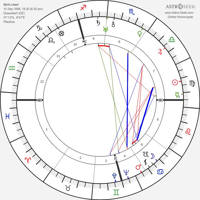 Hans Globke - Astrology Natal Birth Chart