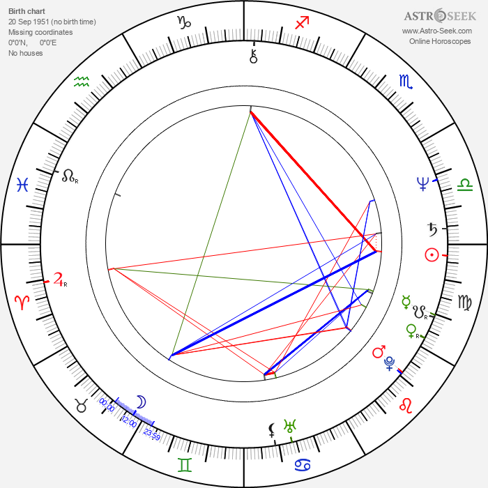 Hans-Günther Bücking - Astrology Natal Birth Chart