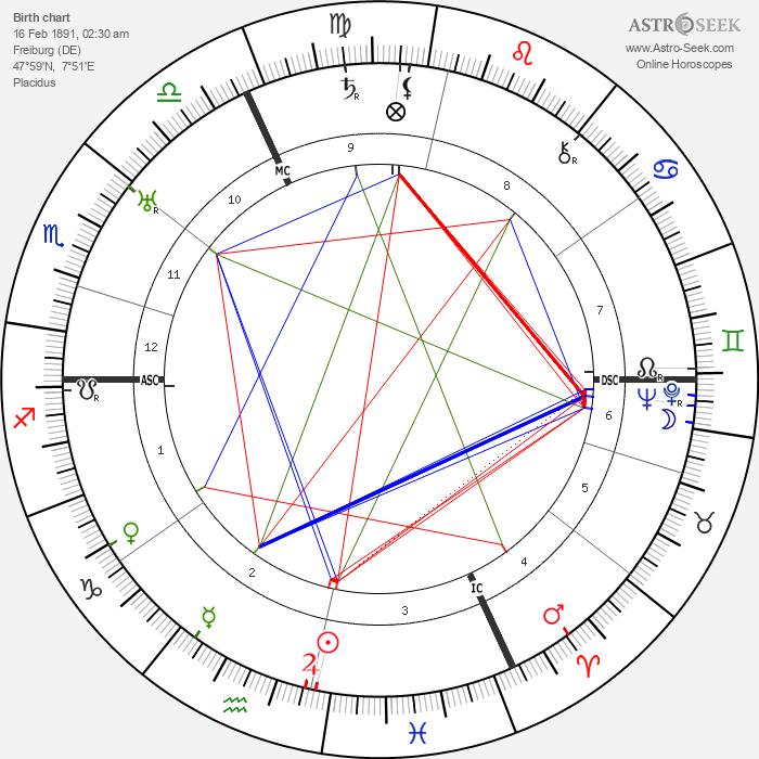 Hans Gunther - Astrology Natal Birth Chart