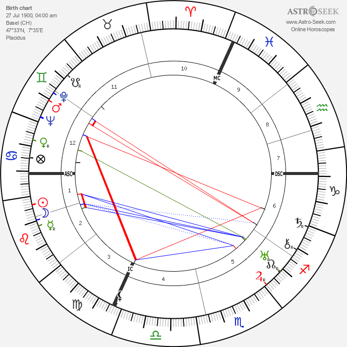 Hans Haug - Astrology Natal Birth Chart
