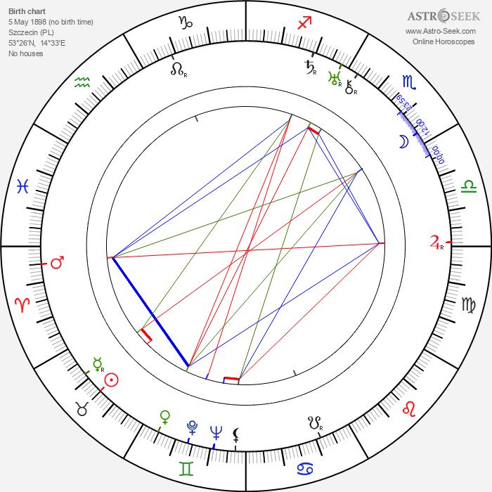 Hans Heinrich von Twardowski - Astrology Natal Birth Chart