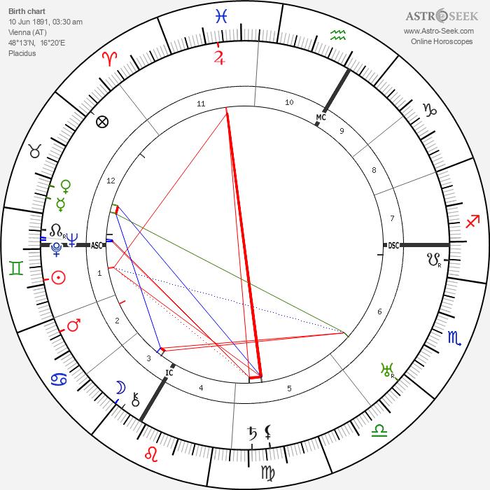 Hans Herzl - Astrology Natal Birth Chart
