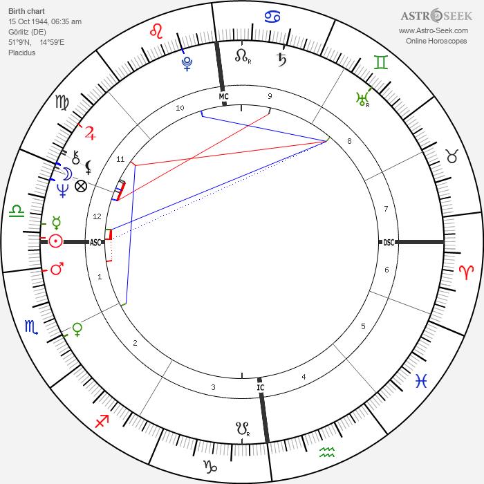 Hans-Hinrich Taeger - Astrology Natal Birth Chart