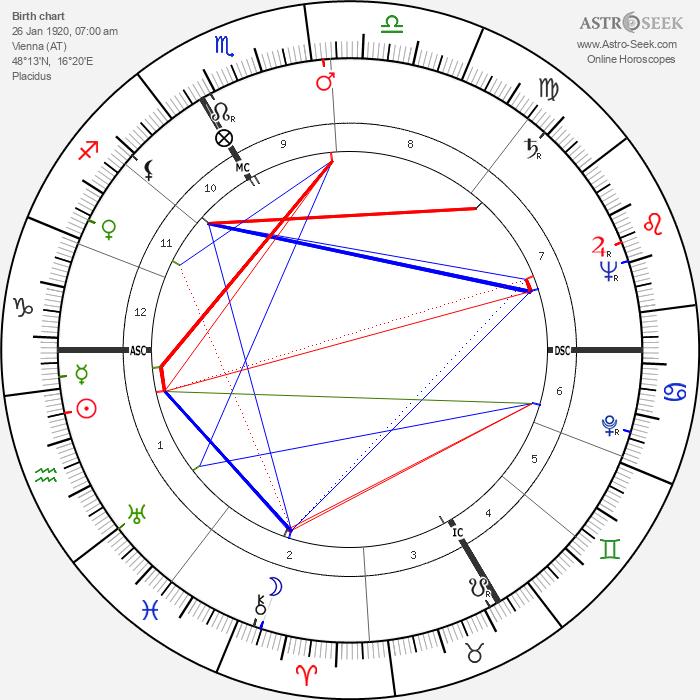 Hans Holzer - Astrology Natal Birth Chart