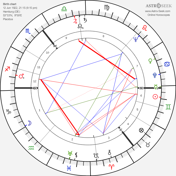 Hans J. Andersen - Astrology Natal Birth Chart