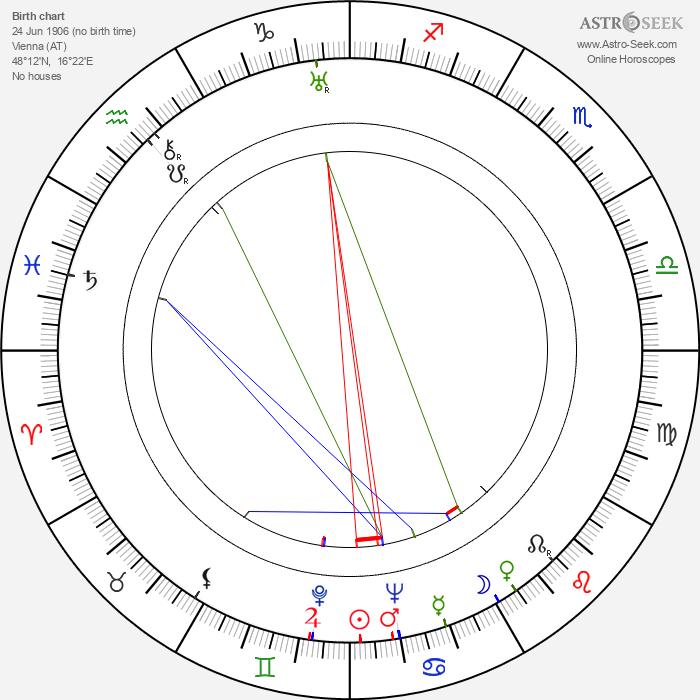 Hans Jaray - Astrology Natal Birth Chart