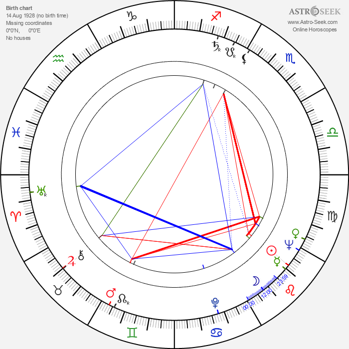 Hans-Joachim Kasprzik - Astrology Natal Birth Chart