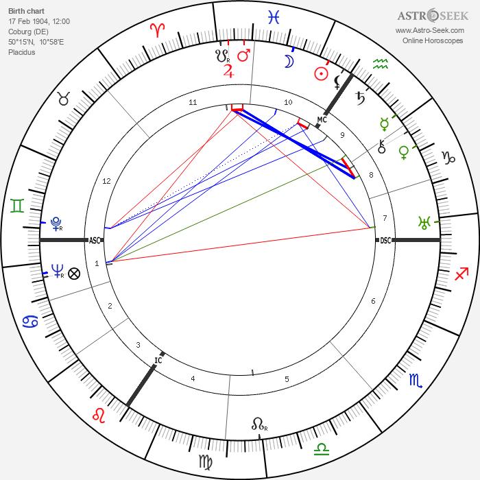 Hans Joachim Morgenthau - Astrology Natal Birth Chart
