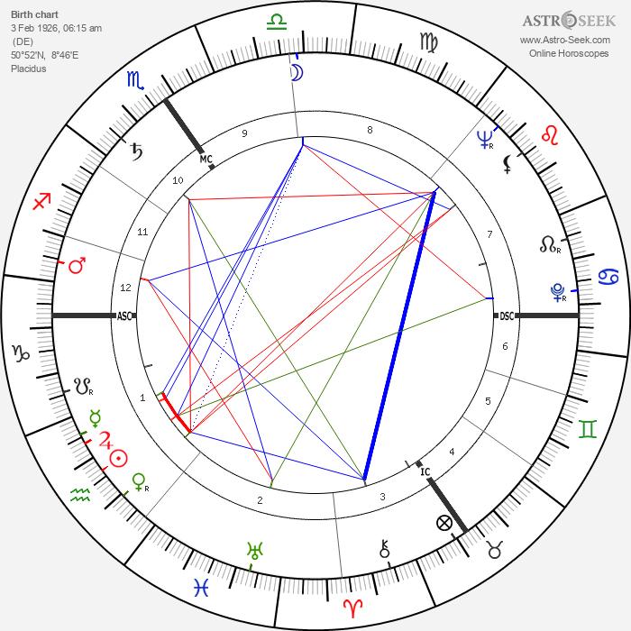 Hans Jochen Vogel - Astrology Natal Birth Chart