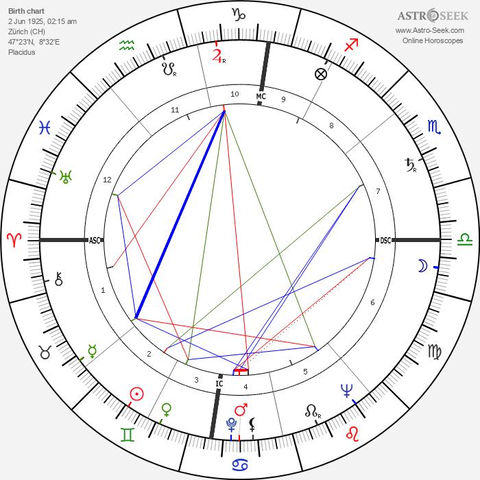 Hans-Jörg Walter - Astrology Natal Birth Chart