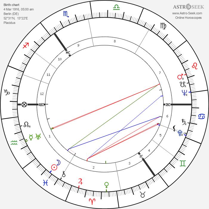 Hans Jurgen Eysenck - Astrology Natal Birth Chart