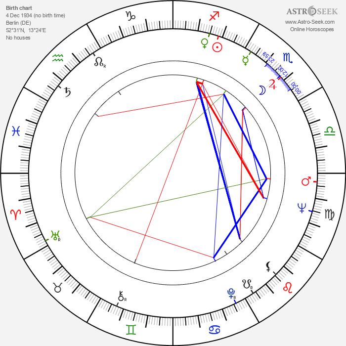 Hans Jürgen Pohland - Astrology Natal Birth Chart