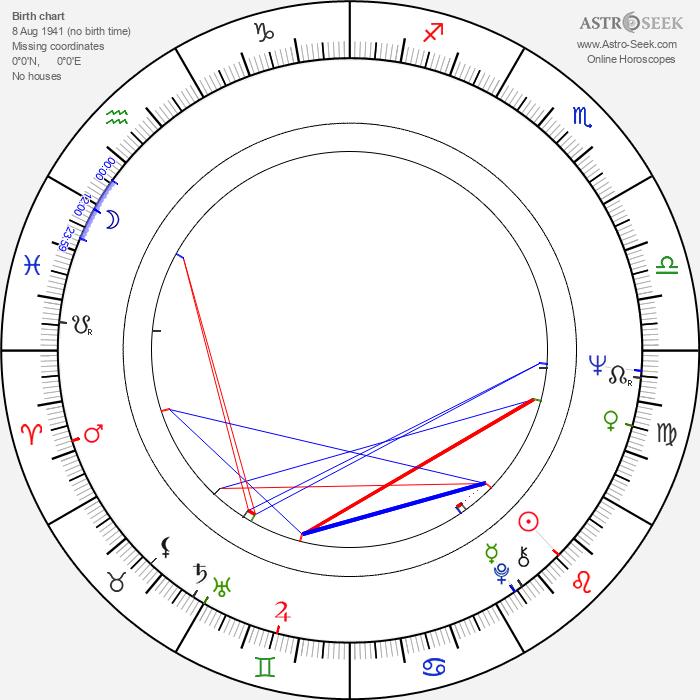 Hans-Jürgen Tögel - Astrology Natal Birth Chart