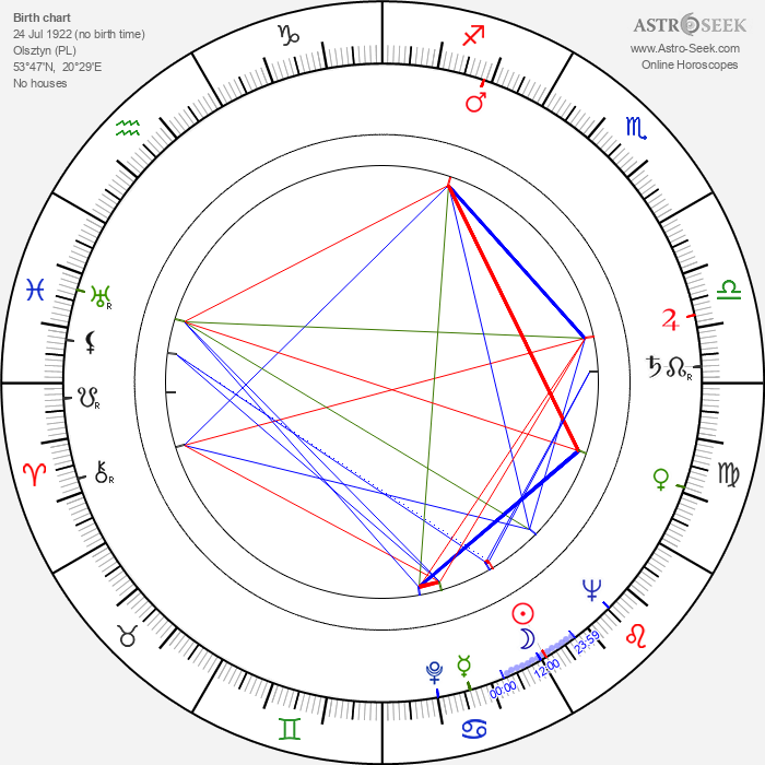 Hans-Jürgen Wischnewski - Astrology Natal Birth Chart