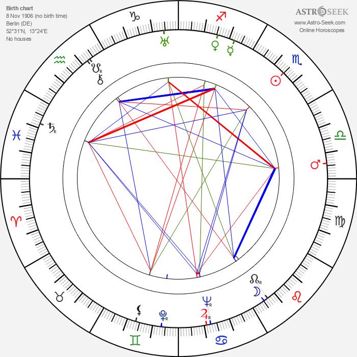 Hans Klering - Astrology Natal Birth Chart