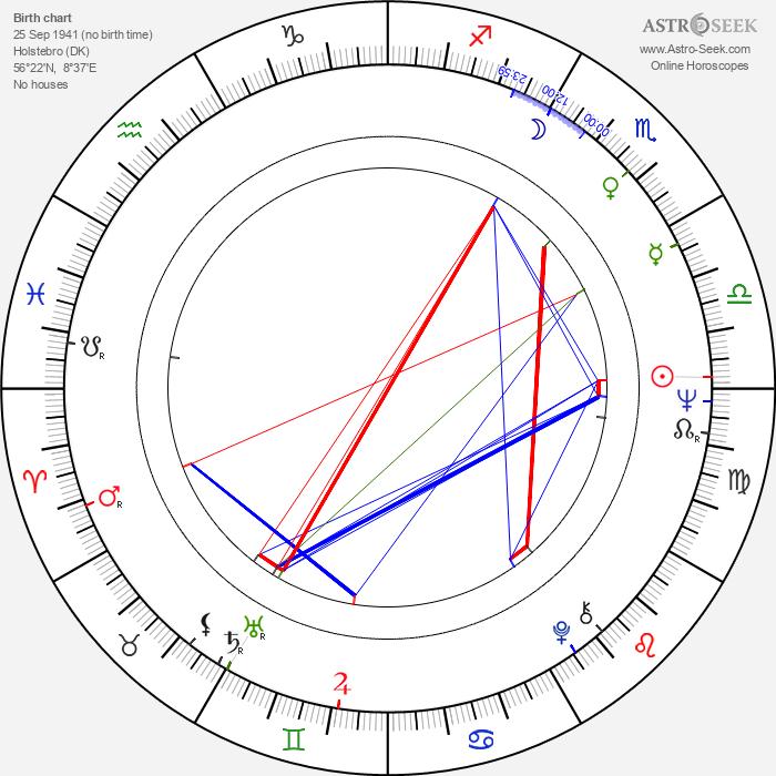 Hans Kristensen - Astrology Natal Birth Chart