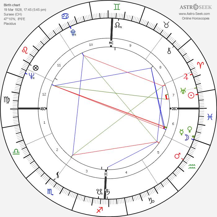 Hans Küng - Astrology Natal Birth Chart
