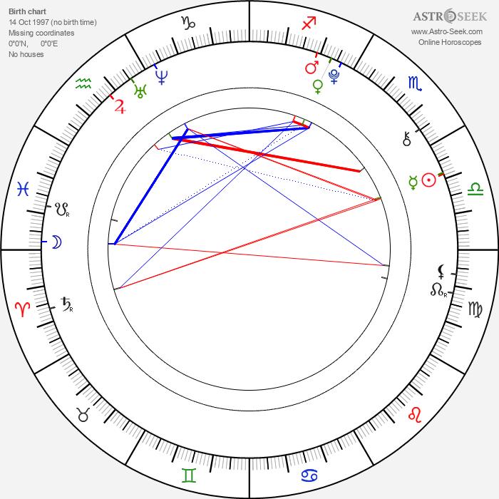 Hans-Laurin Beyerling - Astrology Natal Birth Chart