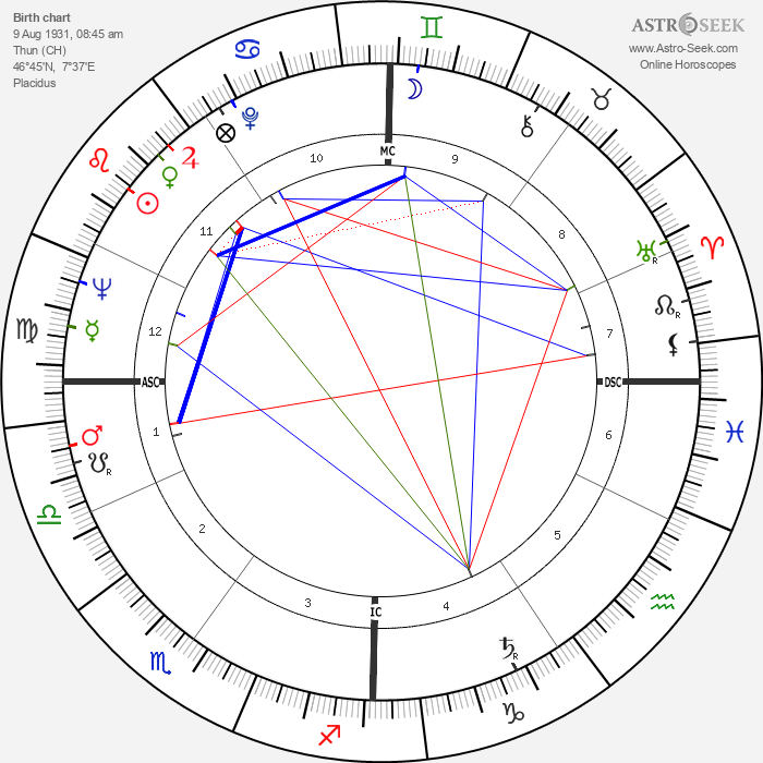 Hans Leuenberger - Astrology Natal Birth Chart