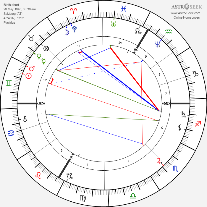Hans Makart - Astrology Natal Birth Chart