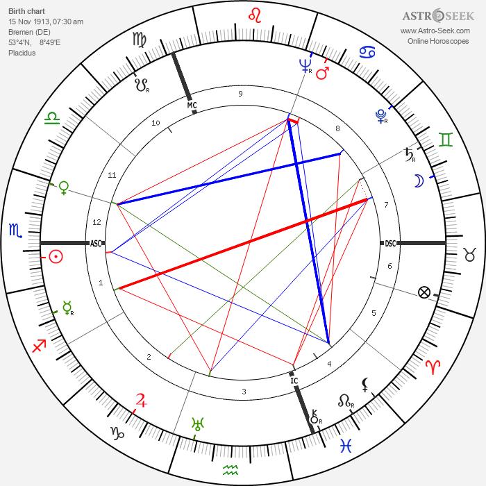 Hans Malkomes - Astrology Natal Birth Chart