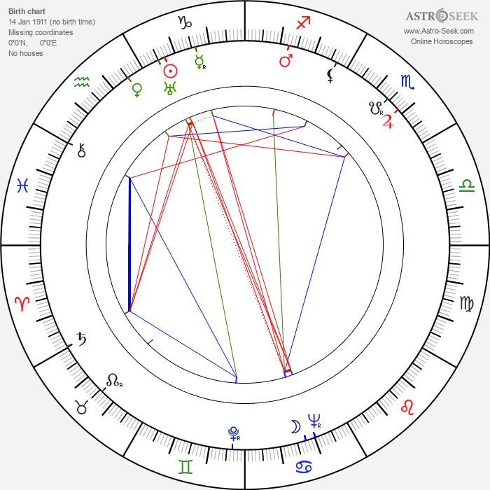 Hans-Martin Majewski - Astrology Natal Birth Chart