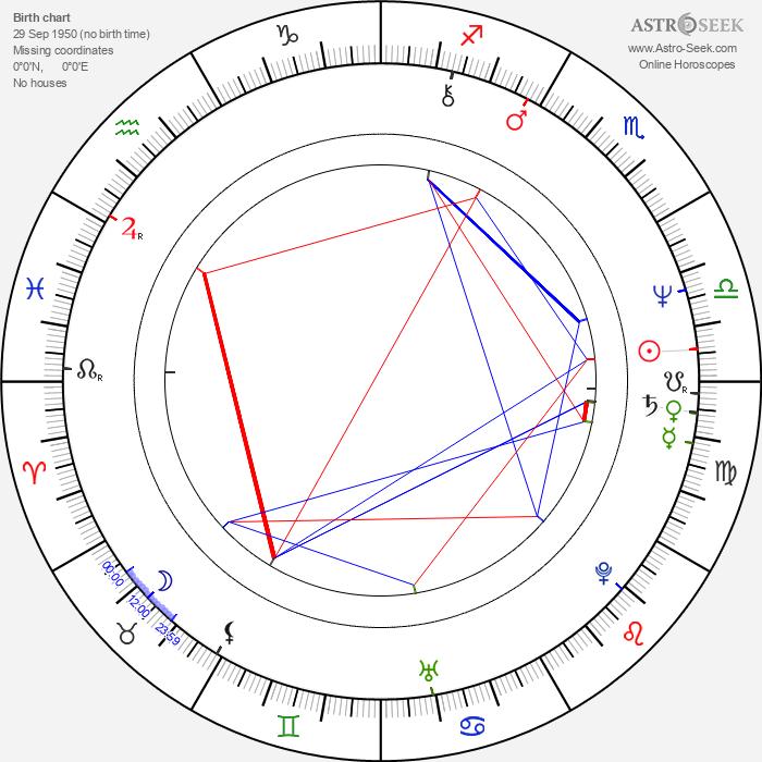 Hans Martin Stier - Astrology Natal Birth Chart