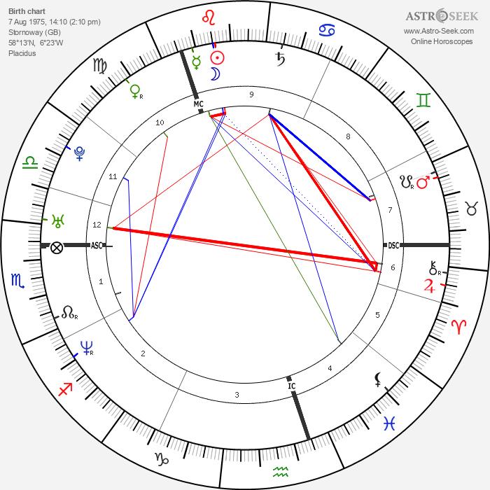 Hans Matheson - Astrology Natal Birth Chart