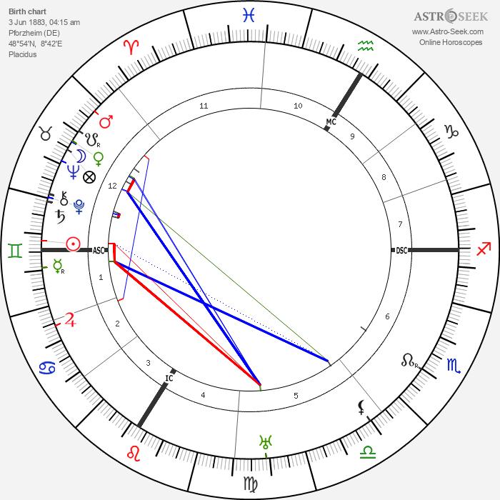 Hans Meid - Astrology Natal Birth Chart