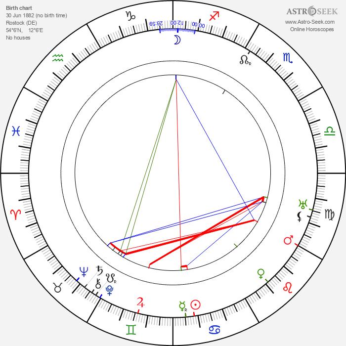 Hans Mierendorff - Astrology Natal Birth Chart