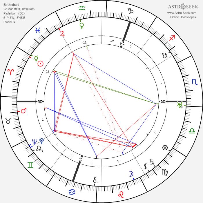Hans Niggemann - Astrology Natal Birth Chart
