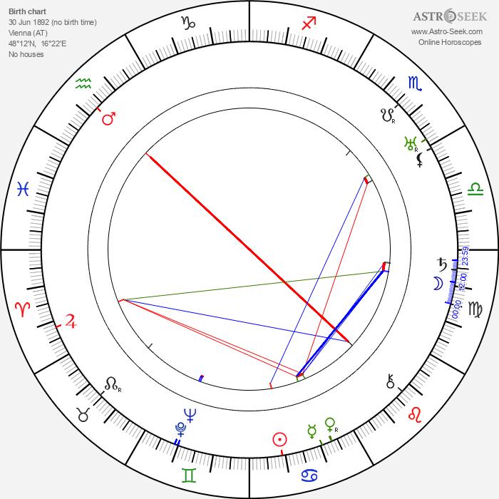 Hans Olden - Astrology Natal Birth Chart