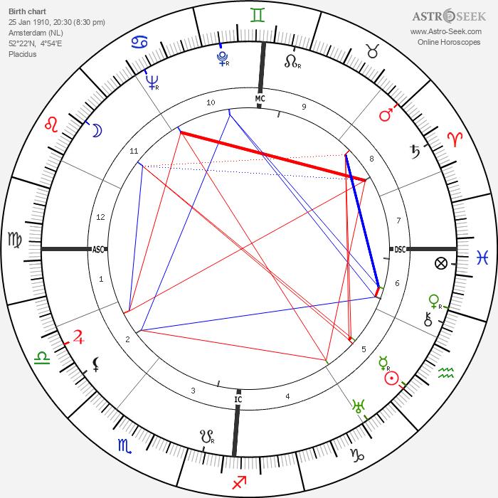 Hans Osieck - Astrology Natal Birth Chart
