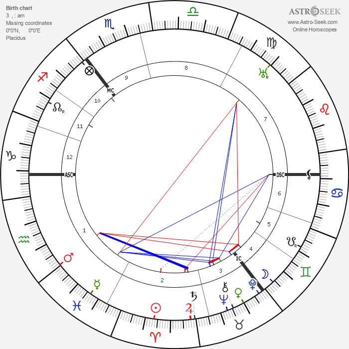 Hans Paasche - Astrology Natal Birth Chart