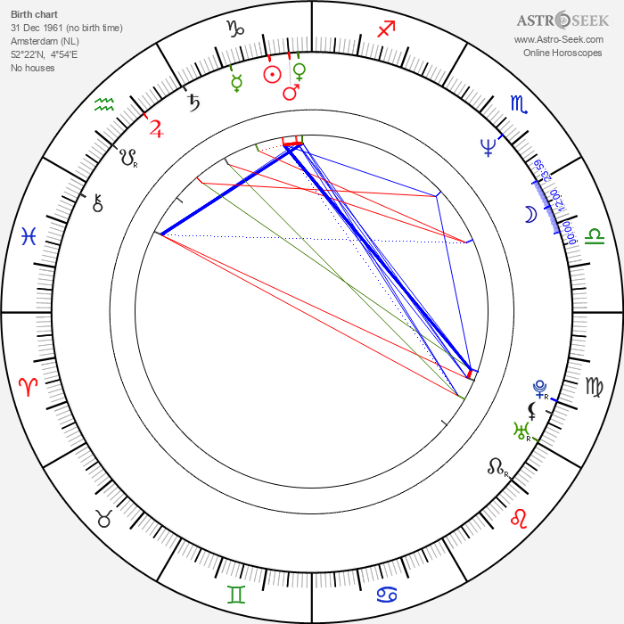 Hans Perk - Astrology Natal Birth Chart