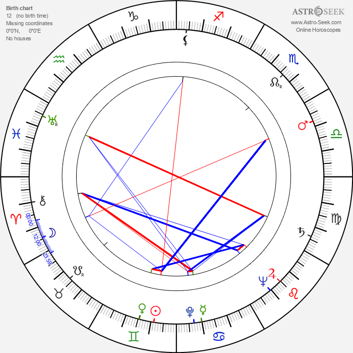 Hans-Peter Thielen - Astrology Natal Birth Chart