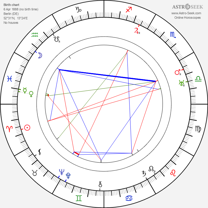 Hans Richter - Astrology Natal Birth Chart