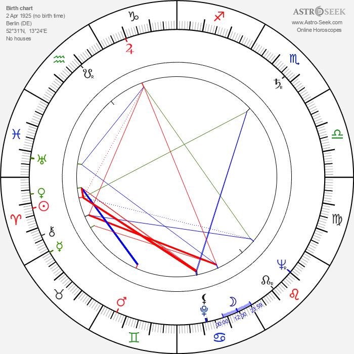 Hans Rosenthal - Astrology Natal Birth Chart