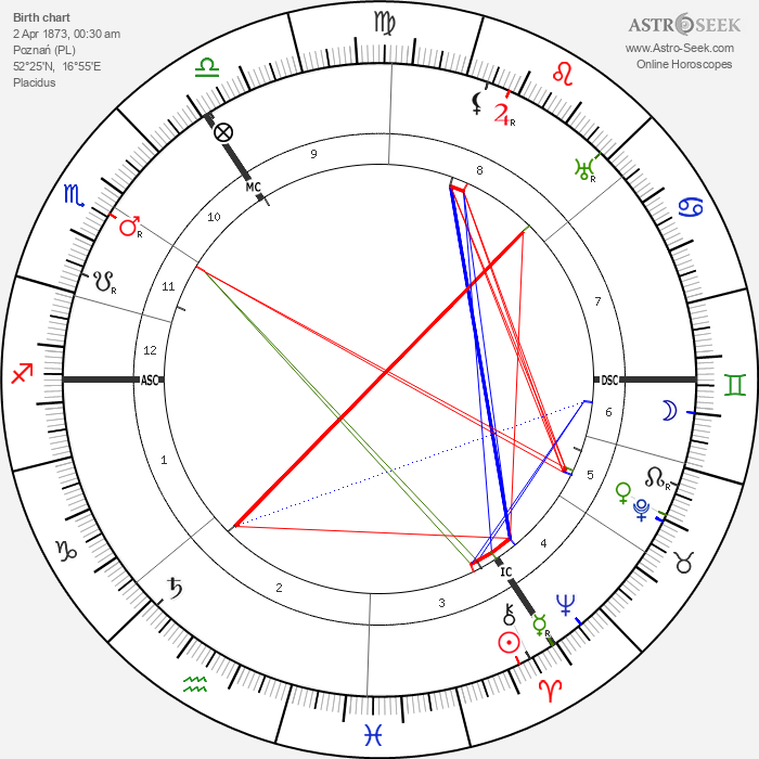 Hans Sarrasani - Astrology Natal Birth Chart