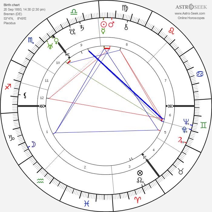 Hans Scharoun - Astrology Natal Birth Chart