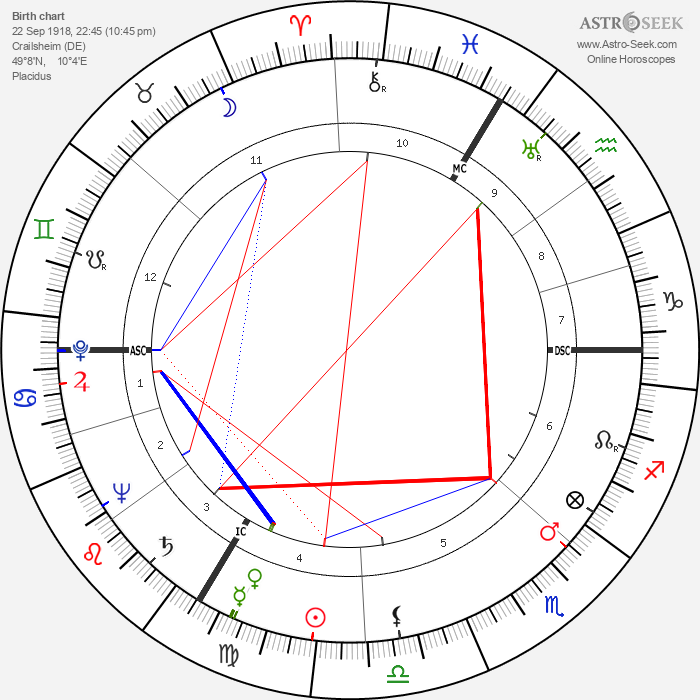Hans Scholl - Astrology Natal Birth Chart