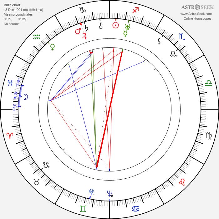 Hans Schott-Schöbinger - Astrology Natal Birth Chart