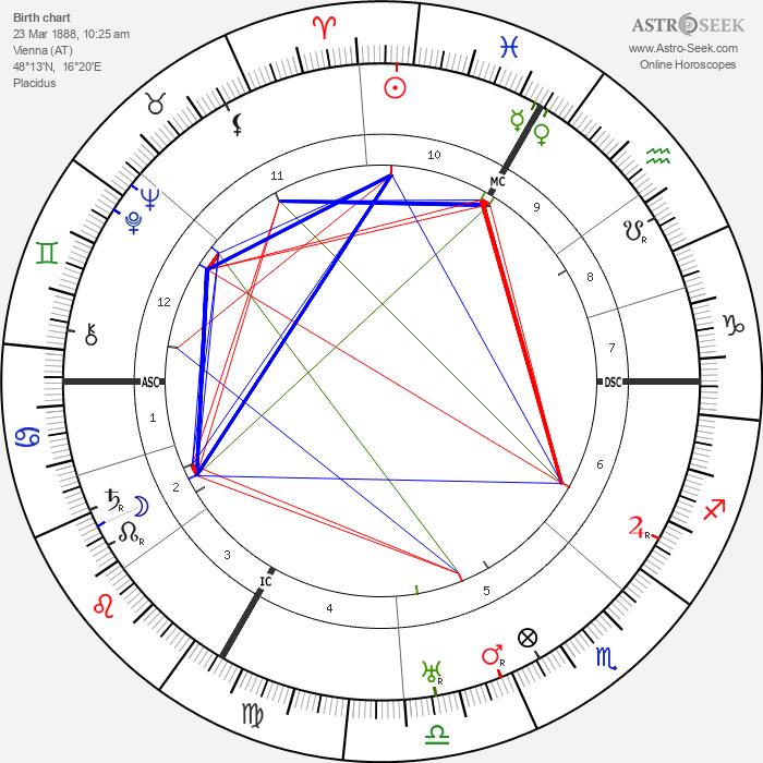 Hans Thirring - Astrology Natal Birth Chart