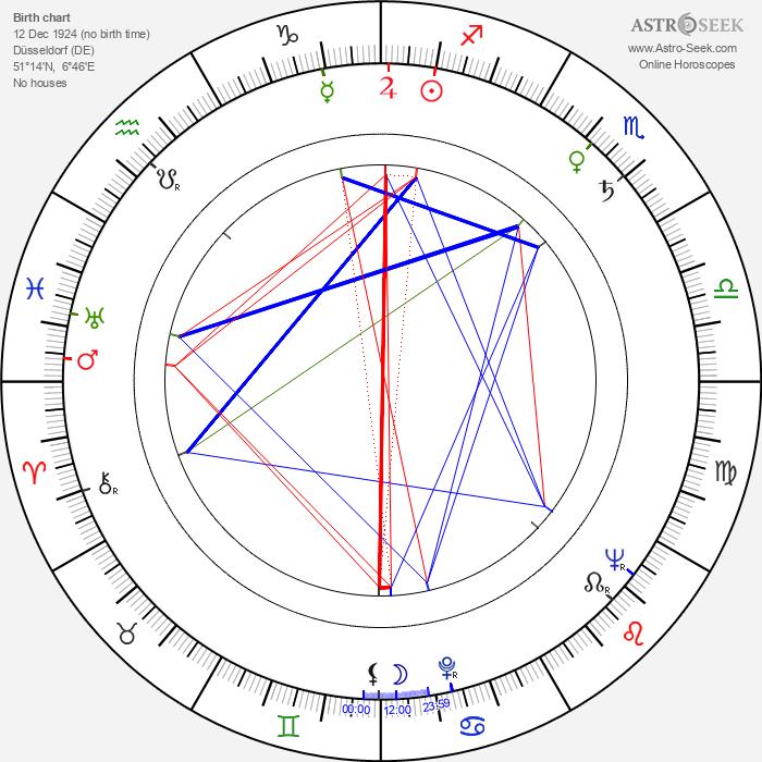 Hans Verner - Astrology Natal Birth Chart