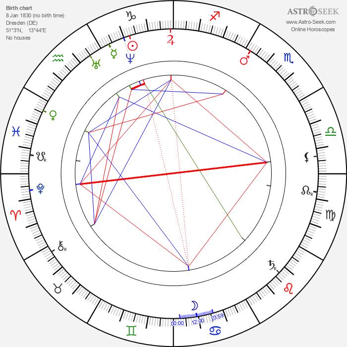 Hans von Bülow - Astrology Natal Birth Chart