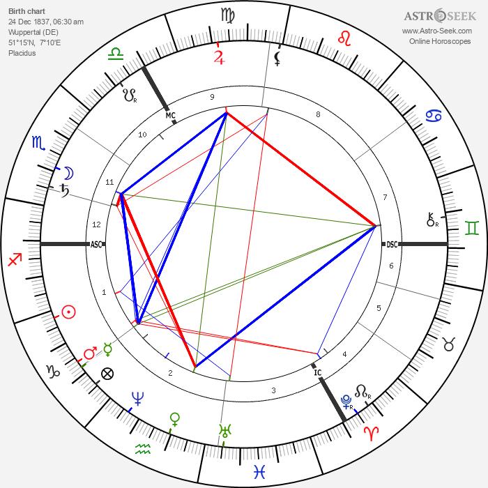 Hans von Marées - Astrology Natal Birth Chart